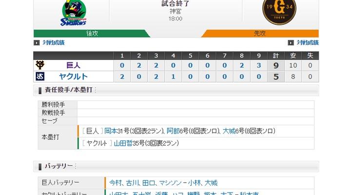 【 巨人試合結果!】< 巨 9-5 ヤ > 巨人勝利!岡本31号!阿部6号!大城6号!8・9回に打線がつながり逆転勝利!