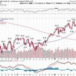 『OPEC増産見送りで原油高騰へ、今こそエネルギー株を仕込め!』の画像