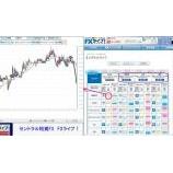 『セントラル短資FX【FXライブ!】ドル円の売買シグナル』の画像