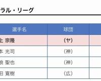 【悲報】新人王記者投票、木浪1票