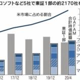 『【最強】GAFAM5社、コロナ禍で資金が集中した結果時価総額560兆円達成!東証一部2000社の合計額を超える快挙に。』の画像