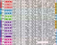 【悲報】春の甲子園の戦力評価、中四国・九州沖縄にA評価の高校無しw