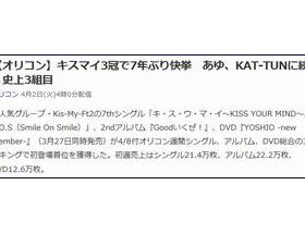 キスマイがシングル、アルバム、DVD総合の3ランキングで初登場首位を獲得し史上3組目の快挙を達成