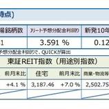 『しんきんアセットマネジメントJ-REITマーケットレポート2021年3月』の画像