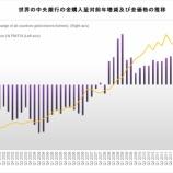 『ワールドゴールドカウンシルの統計により金価格、金相場の見通しを立て、推移を予測する。』の画像
