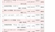 【乃木坂46】与田祐希2nd写真集 149,621部 山下美月1st写真集 149,162部! 3期 2トップが写真集売上でデッドヒート!