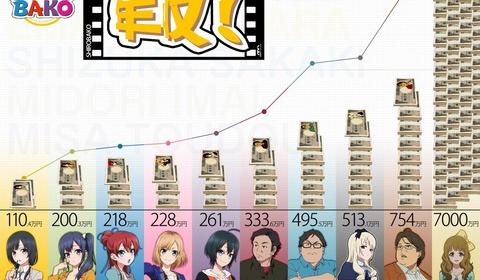 ファン作成のSHIROBAKOの収入一覧表 アニメーターの収入がヤバいと話題に…