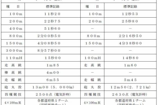2019 全国 ランキング 中学 陸上