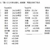 【悲報】兒玉遥さん、HKT内で13番人気にまで落ちる