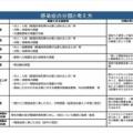 【新型コロナ】日本政府、危険度2番目に高い2類相当からインフルエンザ相当の5類への引き下げを容認する考え。