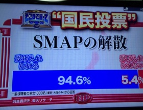 【悲報】SMAP解散国民アンケート結果→解散は「受け入れられる」94.6%、「受け入れられない」5.4%