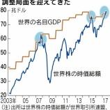 『【バフェット指標】世界株の時価総額が世界の名目GDPを超えた時、相場は調整局面を迎える!』の画像