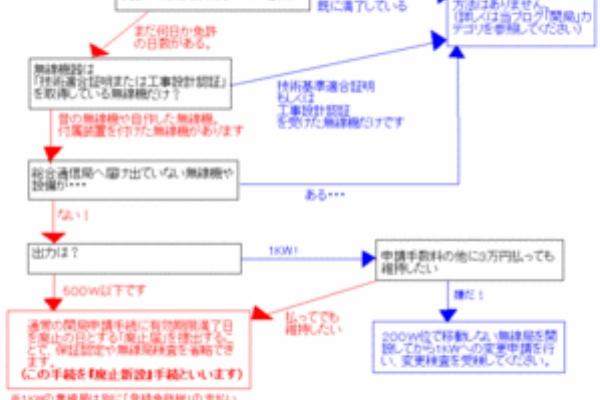 再 免許 無線 アマチュア 総務省 関東総合通信局 再免許申請について