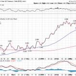 『投資家が米10年債利回りの上昇を恐れなくていい理由』の画像