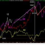 『今後の日経平均株価の推移を予測する。』の画像