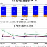 『観光庁-宿泊旅行統計調査(2020年1月)』の画像
