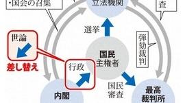 【炎上】ラサール石井、官邸HPの三権分立図が「内閣上位」「国民を束縛」のようだと批判