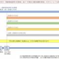 今後のワクチン供給スケジュールについて(8/20現在)