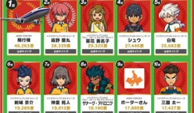 【ネット文化】   日本人の キャラクター投票工作の いたずらが おもしれえwwwwwww  イナズマイレブンのキャラが8人ランクイン!一位は一体・・・?   海外の反応