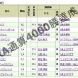 『武豊!JRA通算4000勝!』の画像