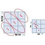 『【営業革新2】プロスペクト評価とリソース配分』の画像
