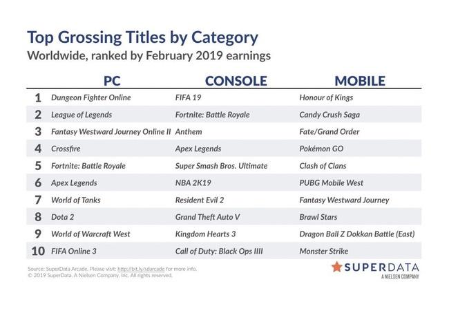Apex Legend、2月の売上がとんでもないことになる!