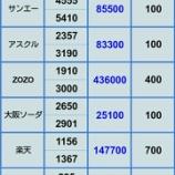 『【アスクル 往って来いの展開】7月12日 評価損益』の画像