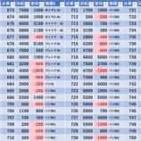 『6/21 マルハン新宿東宝ビル注 46スロ増台』の画像