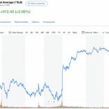『【朗報】ダウ512ドル高と大幅上昇!FRBによる利下げの可能性示唆や、貿易問題の懸念後退により。』の画像