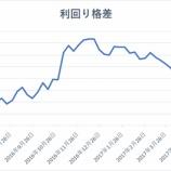 『原油価格は分岐点、米利回り格差は縮小でエネルギー株と金融株が急落!』の画像
