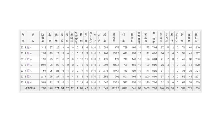 巨人・菅野智之(30)  7年通算  87勝47敗  2.36