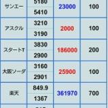 『【日経平均23000円突破後の維持を期待したい】8月31日 評価損益』の画像