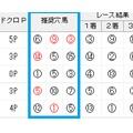勝負の本命フェアリーポルカ4着〜競馬ソフト予想1/18結果