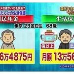 生活保護13万円>>>国民年金6.5万円 「不公平」の声!!