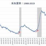 『【4月雇用統計】失業率は3.6%と49年ぶりの低水準 就業者数は26万人増と米労働市場は好調を維持』の画像