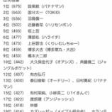 『流石カイザー!バナナマン設楽統『2017年テレビ番組出演本数ランキング』1位を獲得!!!』の画像