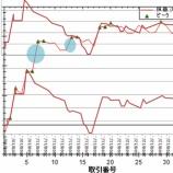 『2008/12 日経先物自動売買による取引失敗事例』の画像