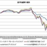 『株価暴落時はバランス型ファンドがパフォーマンスを下支えする』の画像
