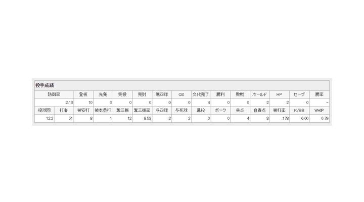 巨人・鍬原拓也、6回以降リードした場面で走者を出すと100%失点する投手だった