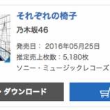 『【乃木坂46】『それぞれの椅子』6日目売り上げは5,180枚 累計274,861枚を記録!!!』の画像