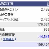『週末(2月18日)の保有資産。1億5945万。』の画像