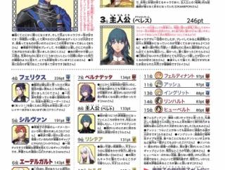 【FE風花雪月】風花の人気キャラクターランキングきた!ディミトリが1位