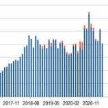 『#ストックフォト 2021年04月の成績』の画像
