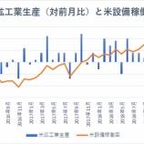 『【米鉱工業生産】米中貿易戦争激化で製造業が失速』の画像