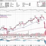 『【史上最悪】ダウ1190ドルの大暴落も「200週移動平均線」と「下ヒゲ」をシグナルにトレンドは反転する』の画像