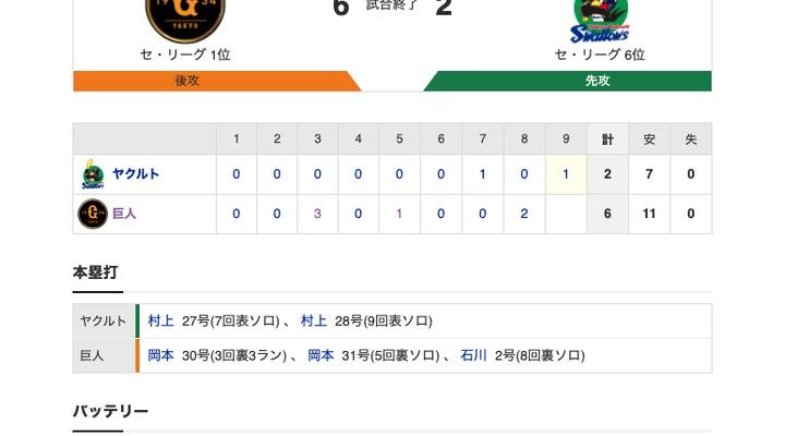 【巨人試合結果!】<巨6-2ヤ> 巨人勝利!岡本が2打席連続弾で3年連続30号達成!坂本2000本まであと1!