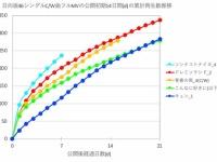 【日向坂46】比較!『ソンナコトナイヨ』MV再生回数がものすごい伸び率wwwwwwww