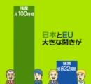 【悲報】日本国民総過労死まったなし