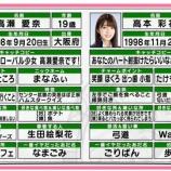 『日向坂46高瀬愛奈と高本彩花のプロフィールがやばい!笑』の画像