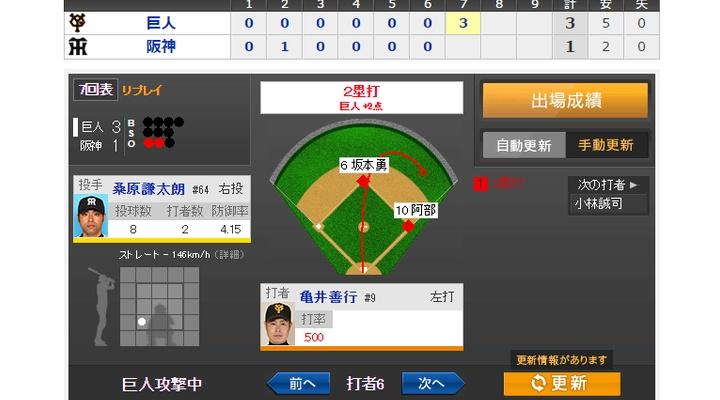 【 動画あり 】vs阪神!7回表、阿部・亀井のタイムリーで逆転!3-1!